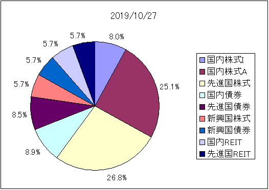 fund_total_20191027.png